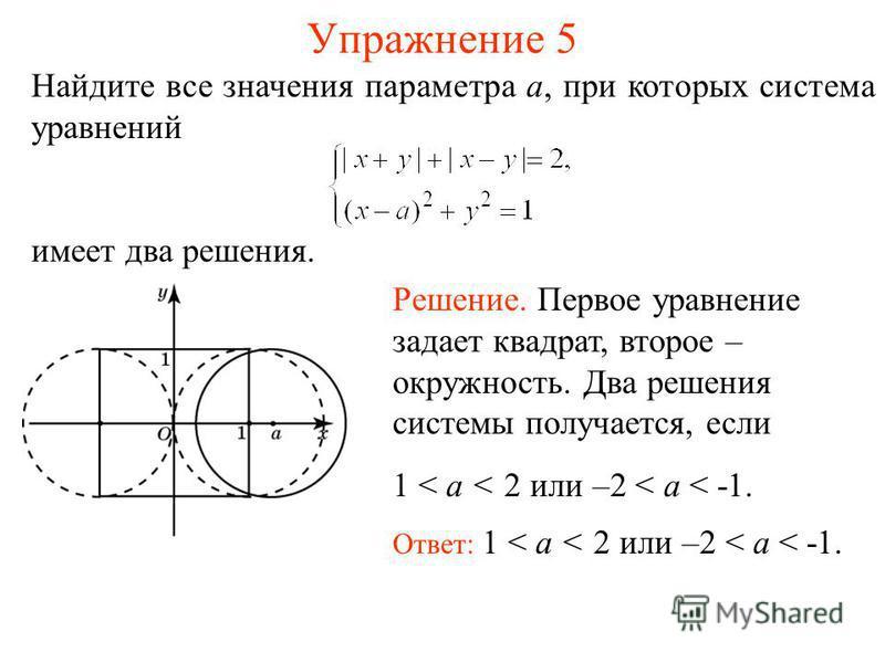 Упражнение 5 Найдите все значения параметра a, при которых система уравнений имеет два решения. Ответ: 1 < a < 2 или –2 < a < -1. Решение. Первое уравнение задает квадрат, второе – окружность. Два решения системы получается, если 1 < a < 2 или –2 < a