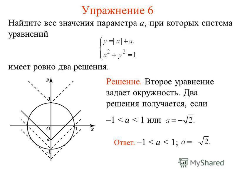 Упражнение 6 Найдите все значения параметра a, при которых система уравнений имеет ровно два решения. Решение. Второе уравнение задает окружность. Два решения получается, если –1 < a < 1 или Ответ. –1 < a < 1;