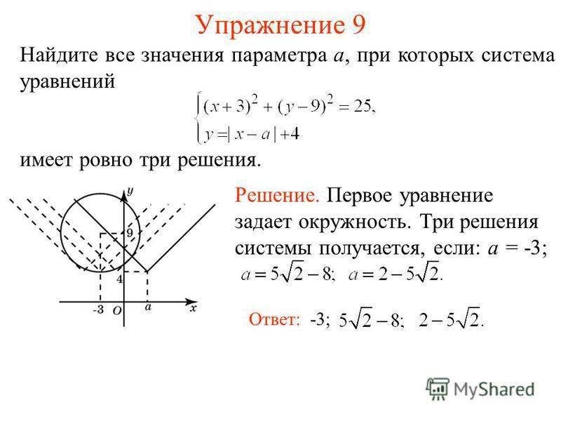 Упражнение 9 Найдите все значения параметра a, при которых система уравнений имеет ровно три решения. Ответ: -3; Решение. Первое уравнение задает окружность. Три решения системы получается, если: a = -3;
