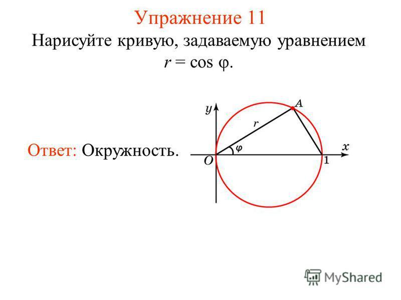 Упражнение 11 Нарисуйте кривую, задаваемую уравнением r = cos. Ответ: Окружность.