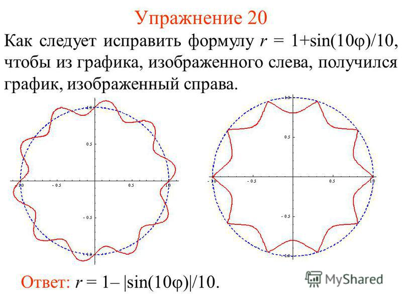 Упражнение 20 Как следует исправить формулу r = 1+sin(10 )/10, чтобы из графика, изображенного слева, получился график, изображенный справа. Ответ: r = 1– |sin(10 )|/10.