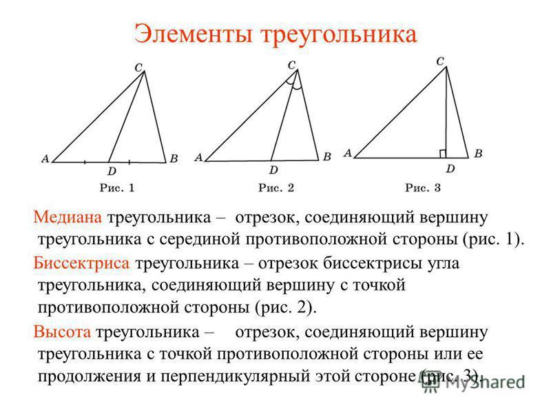 Элементы треугольника Медиана треугольника – Биссектриса треугольника – Высота треугольника – отрезок, соединяющий вершину треугольника с серединой противоположной стороны (рис. 1). отрезок биссектрисы угла треугольника, соединяющий вершину с точкой