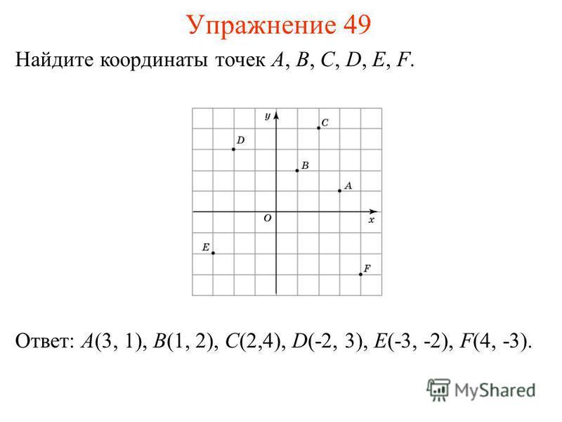 Упражнение 49 Найдите координаты точек A, B, C, D, E, F. Ответ: A(3, 1), B(1, 2), C(2,4), D(-2, 3), E(-3, -2), F(4, -3).
