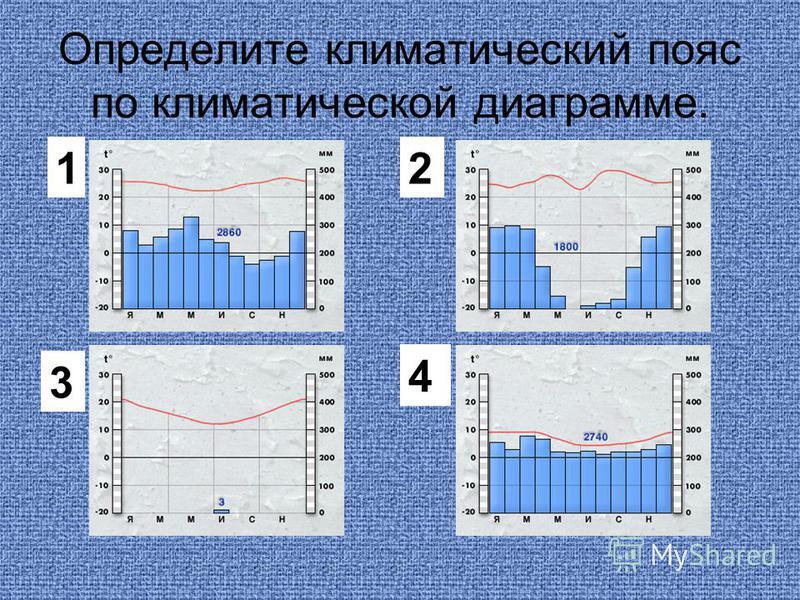 Определите климатический пояс по климатической диаграмме. 12 3 4