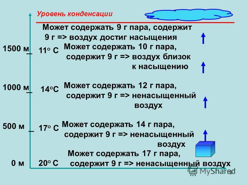9 0 м 500 м 1000 м 1500 м 20 о С 17 о С 14 о С 11 о С Может содержать 17 г пара, содержит 9 г => ненасыщенный воздух Уровень конденсации Может содержать 14 г пара, содержит 9 г => ненасыщенный воздух Может содержать 12 г пара, содержит 9 г => ненасыщ