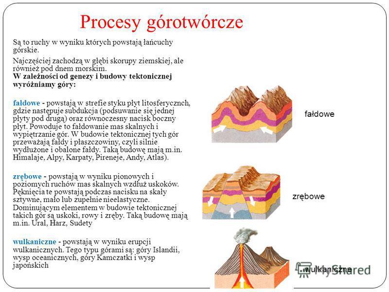 Procesy górotwórcze Są to ruchy w wyniku których powstają łańcuchy górskie. Najczęściej zachodzą w głębi skorupy ziemskiej, ale również pod dnem morskim. W zależności od genezy i budowy tektonicznej wyróżniamy góry: fałdowe - powstają w strefie styku