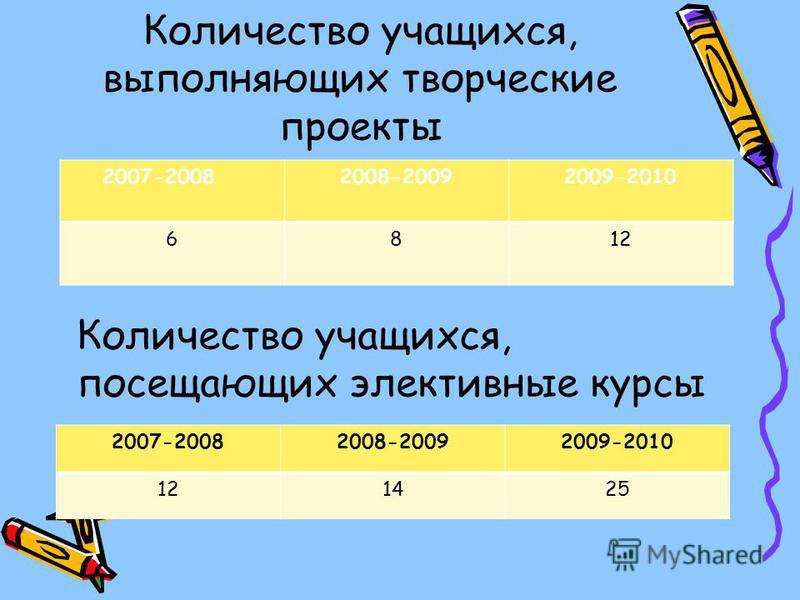 Количество учащихся, выполняющих творческие проекты 2007-20082008-20092009-2010 6812 2007-20082008-20092009-2010 121425 Количество учащихся, посещающих элективные курсы