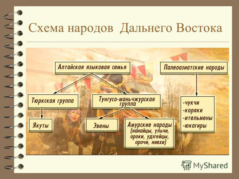 Схема народов Дальнего Востока