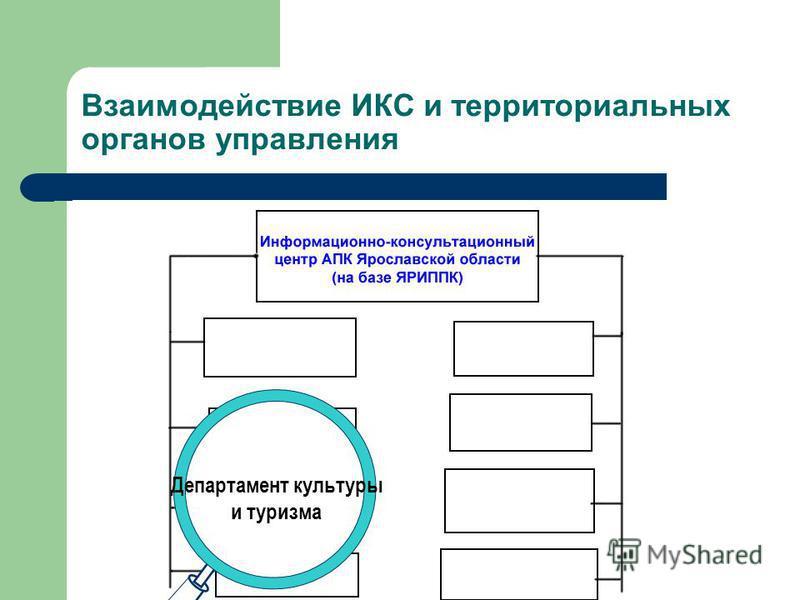 Департамент занятости населения Взаимодействие ИКС и территориальных органов управления