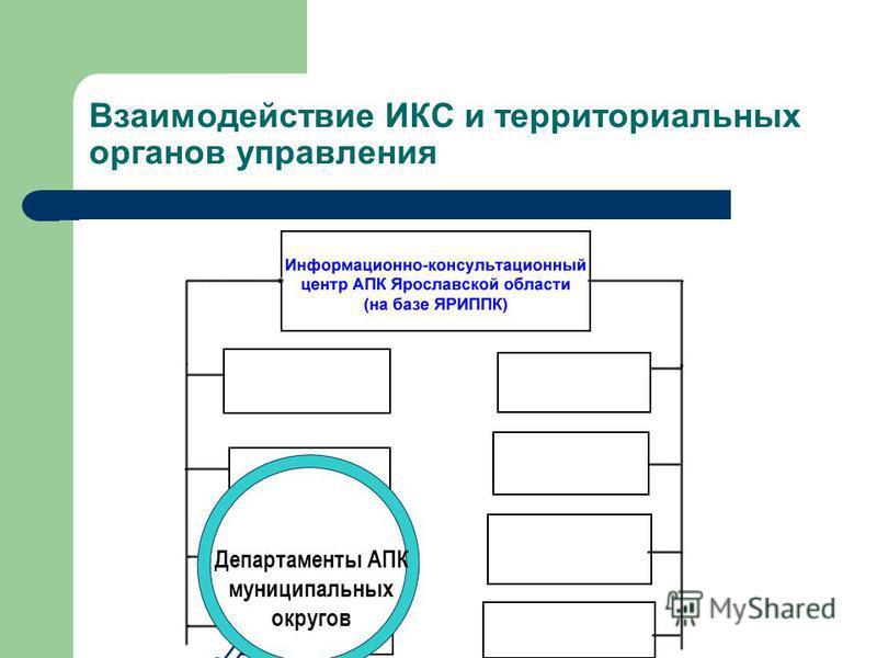 АККОР – ассоциация крестьянских хозяйств и кредитных кооперативов