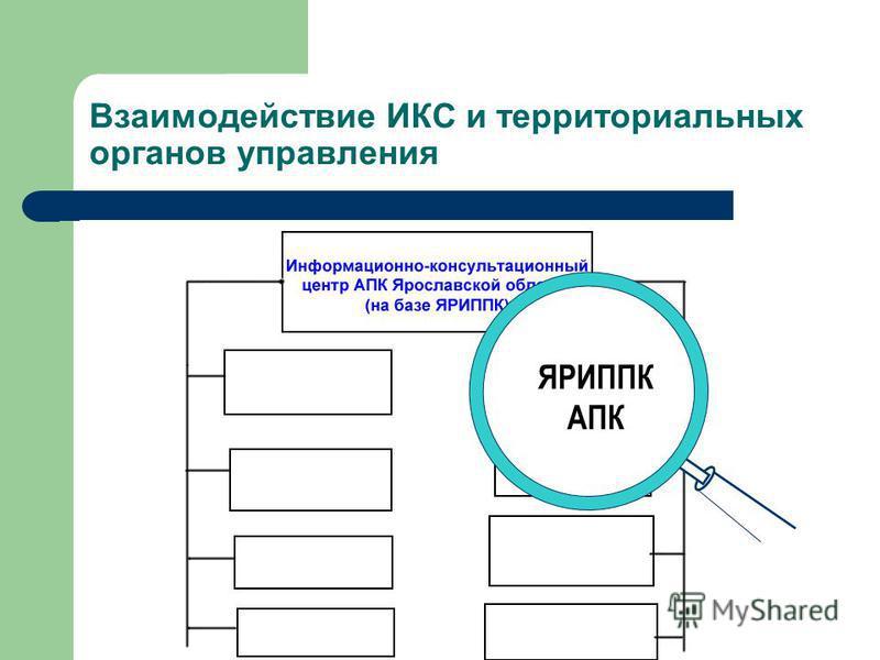 Департаменты АПК муниципальных округов Взаимодействие ИКС и территориальных органов управления