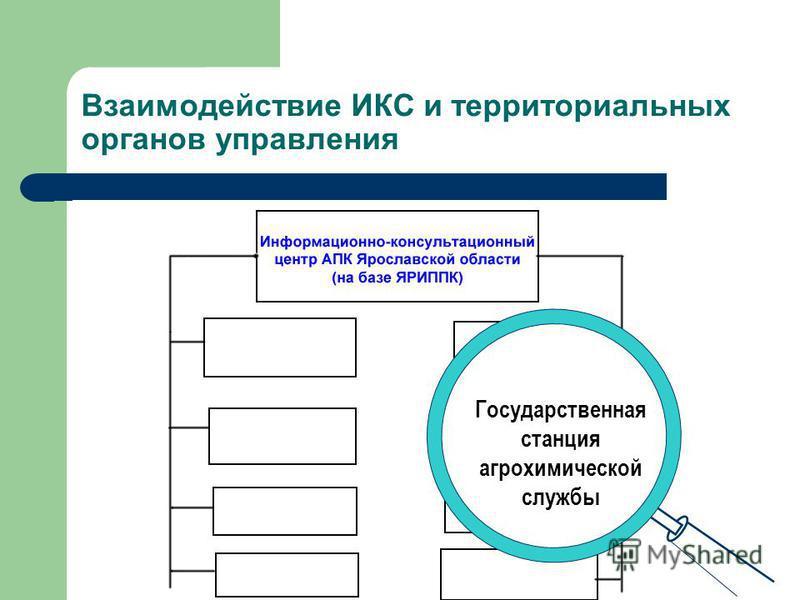 Взаимодействие ИКС и территориальных органов управления Администрации сельских советов
