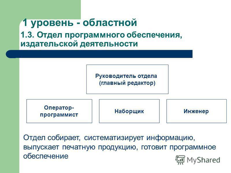 1 уровень - областной 1.2. Отдел агробизнеса, предпринимательства и диверсификации Специалист по международным связям и грантам; Специалист по бухучету и аудиторской деятельности; Специалист по организации, созданию предприятий, кооперативов; Специал