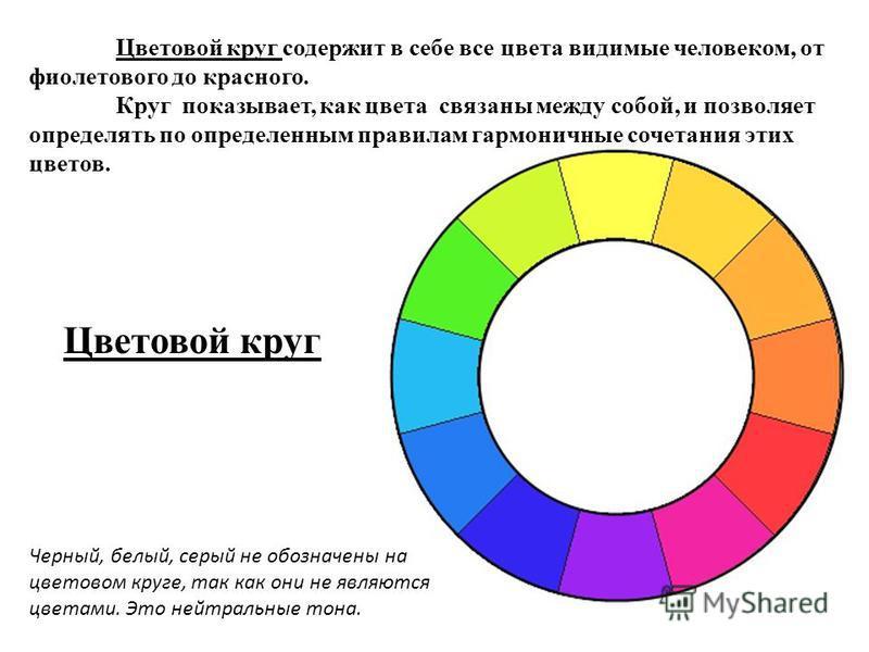 Цветовой круг содержит в себе все цвета видимые человеком, от фиолетового до красного. Круг показывает, как цвета связаны между собой, и позволяет определять по определенным правилам гармоничные сочетания этих цветов. Черный, белый, серый не обозначе