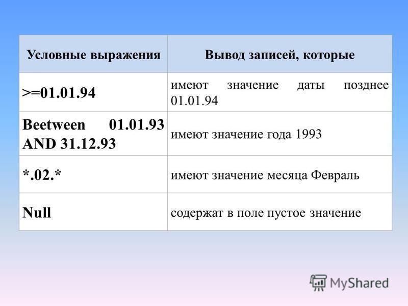 Условные выражения Вывод записей, которые >=01.01.94 имеют значение даты позднее 01.01.94 Beetween 01.01.93 AND 31.12.93 имеют значение года 1993 *.02.* имеют значение месяца Февраль Null содержат в поле пустое значение