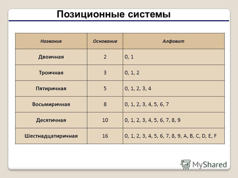 Позиционные системы Название ОснованиеАлфавит Двоичная 20, 1 Троичная 30, 1, 2 Пятиричная 50, 1, 2, 3, 4 Восьмиричная 80, 1, 2, 3, 4, 5, 6, 7 Десятичная 100, 1, 2, 3, 4, 5, 6, 7, 8, 9 Шестнадцатиричная 160, 1, 2, 3, 4, 5, 6, 7, 8, 9, А, В, С, D, E, F