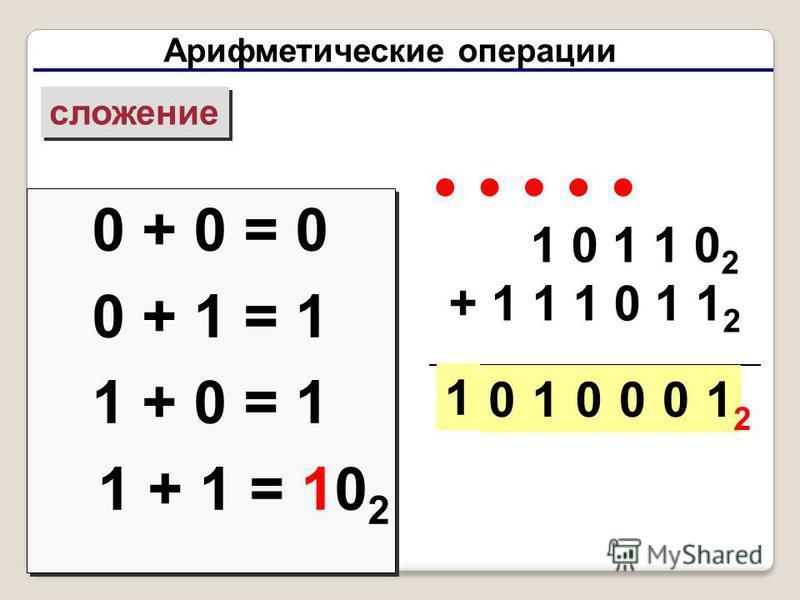 Арифметические операции сложение 0 + 0 = 0 0 + 1 = 1 1 + 0 = 1 1 + 1 = 10 2 0 + 0 = 0 0 + 1 = 1 1 + 0 = 1 1 + 1 = 10 2 1 0 1 1 0 2 + 1 1 1 0 1 1 2 10001 1 0 2