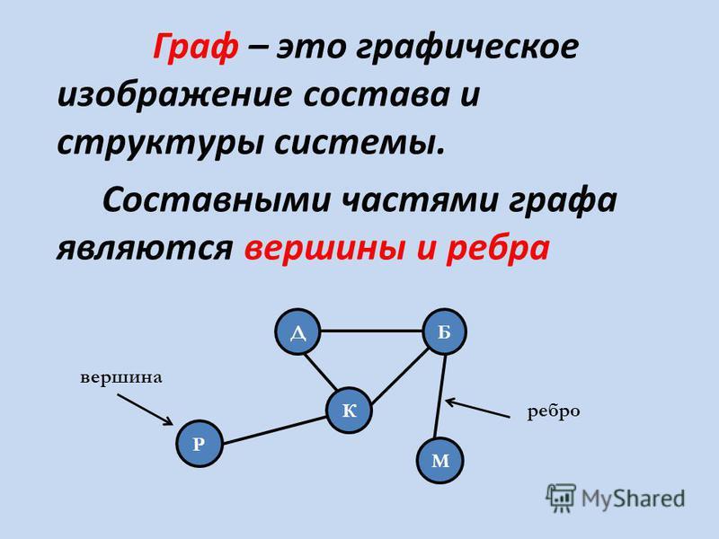 Граф – это графическое изображение состава и структуры системы. Составными частями графа являются вершины и ребра Д К М Б Р вершина ребро