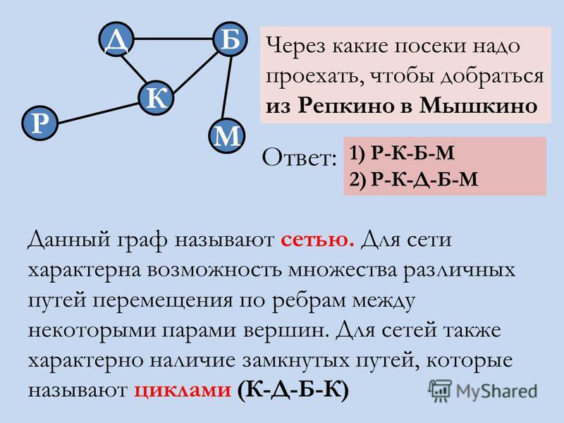 Д К М Б Р Через какие посеки надо проехать, чтобы добраться из Репкино в Мышкино 1)Р-К-Б-М 2)Р-К-Д-Б-М Ответ: Данный граф называют сетью. Для сети характерна возможность множества различных путей перемещения по ребрам между некоторыми парами вершин.