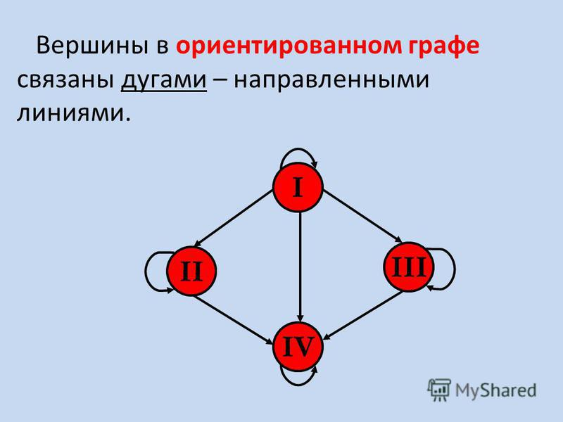 Вершины в ориентированном графе связаны дугами – направленными линиями. I III II IV