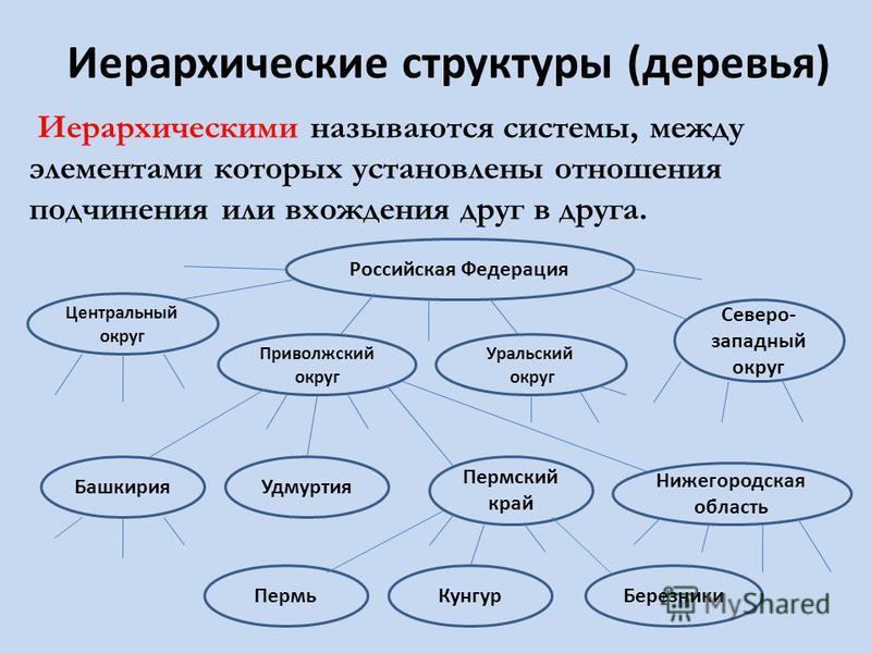 Иерархические структуры (деревья) Иерархическими называются системы, между элементами которых установлены отношения подчинения или вхождения друг в друга. Российская Федерация Центральный округ Уральский округ Приволжский округ Северо- западный округ