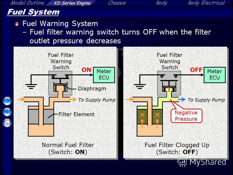 Model Outline KD Series Engine ChassisBodyBody Electrical Fuel System Fuel Warning System –Fuel filter warning switch turns OFF when the filter outlet pressure decreases Fuel Filter Warning Switch To Supply Pump Filter Element Normal Fuel Filter (Swi