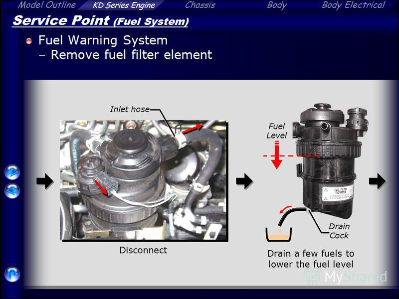 Model Outline KD Series Engine ChassisBodyBody Electrical Service Point (Fuel System) Fuel Warning System –Remove fuel filter element Disconnect Inlet hose Drain a few fuels to lower the fuel level Fuel Level Drain Cock
