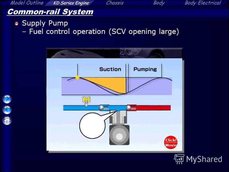 Model Outline KD Series Engine ChassisBodyBody Electrical Common-rail System Supply Pump –Fuel control operation (SCV opening large) Click! Movie