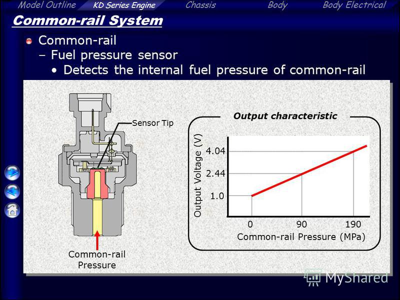 Model Outline KD Series Engine ChassisBodyBody Electrical Common-rail System Common-rail –Fuel pressure sensor Detects the internal fuel pressure of common-rail Common-rail Pressure 0190 1.0 4.04 Common-rail Pressure (MPa) Output Voltage (V) Output c