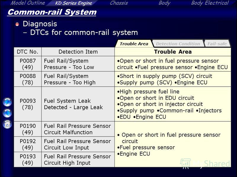 Model Outline KD Series Engine ChassisBodyBody Electrical Fail-safeDetection Condition Common-rail System Diagnosis –DTCs for common-rail system DTC No.Detection ItemTrouble Area P0087 (49) Fuel Rail/System Pressure - Too Low Open or short in fuel pr