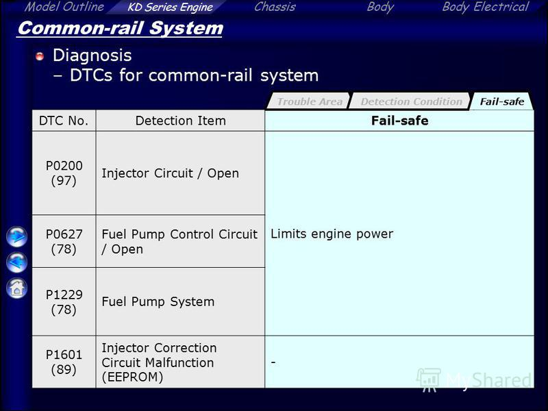 Model Outline KD Series Engine ChassisBodyBody Electrical Common-rail System Diagnosis –DTCs for common-rail system DTC No.Detection ItemFail-safe P0200 (97) Injector Circuit / Open Limits engine power P0627 (78) Fuel Pump Control Circuit / Open P122