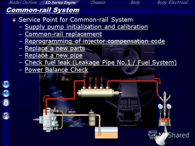 Model Outline KD Series Engine ChassisBodyBody Electrical Common-rail System Service Point for Common-rail System –Supply pump initialization and calibrationSupply pump initialization and calibration –Common-rail replacementCommon-rail replacement –R