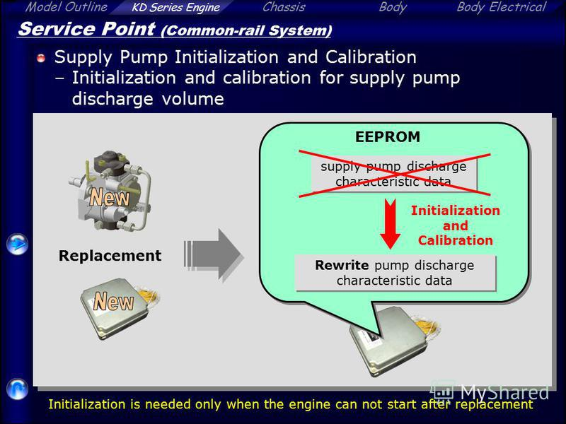 Model Outline KD Series Engine ChassisBodyBody Electrical Service Point (Common-rail System) Supply Pump Initialization and Calibration –Initialization and calibration for supply pump discharge volume Replacement Initialization and Calibration Rewrit