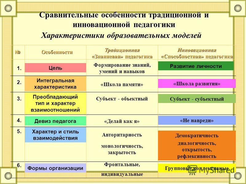 Сравнительные особенности традиционной и инновационной педагогики 1. Цель Формирование знаний, умений и навыков Развитие личности 2. Интегральная характеристика «Школа памяти» «Школа развития» 3. Преобладающий тип и характер взаимоотношений Субъект -