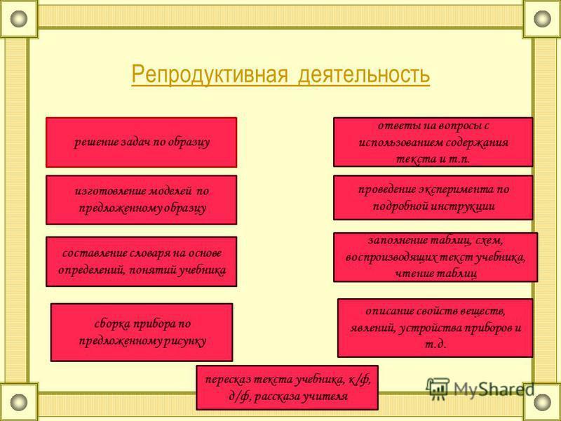 Репродуктивная деятельность решение задач по образцу изготовление моделей по предложенному образцу составление словаря на основе определений, понятий учебника сборка прибора по предложенному рисунку пересказ текста учебника, к/ф, д/ф, рассказа учител