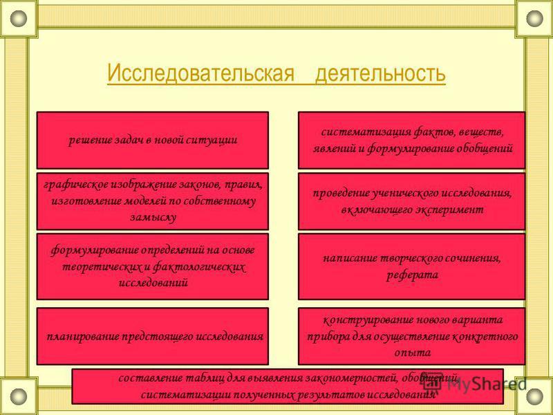 Исследовательская деятельность решение задач в новой ситуации графическое изображение законов, правил, изготовление моделей по собственному замыслу формулирование определений на основе теоретических и фактологических исследований составление таблиц д