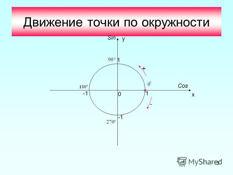3 Движение точки по окружности 1 1 0 х у Cos Sin + -