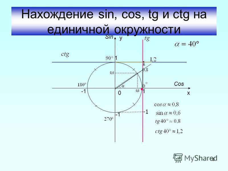 4 Нахождение sin, cos, tg и ctg на единичной окружности 1 1 0 х у Cos Sin 1