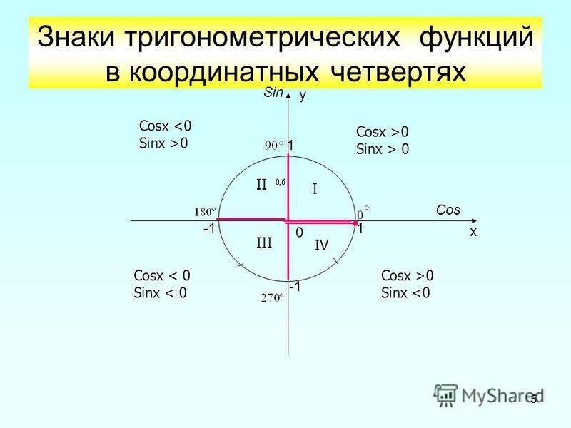 5 Знаки тригонометрических функций в координатных четвертях 1 1 0 х у Cos Sin I II III IV Cosx >0 Sinx > 0 Cosx <0 Sinx >0 Cosx < 0 Sinx < 0 Cosx >0 Sinx <0