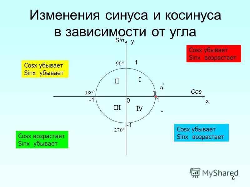 6 Изменения синуса и косинуса в зависимости от угла 1 1 0 х у Cos Sin - Cosx убывает Sinx возрастает Cosx возрастает Sinx убывает Cosx убывает Sinx убывает Cosx убывает Sinx возрастает I III II I IV