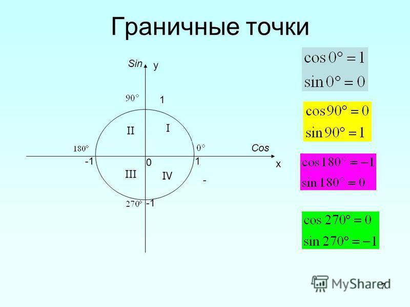 7 Граничные точки 1 1 0 х у Cos Sin - I III II IV