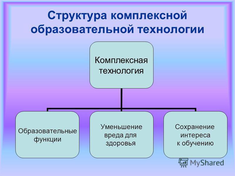 Структура комплексной образовательной технологии Комплексная технология Образовательные функции Уменьшение вреда для здоровья Сохранение интереса к обучению