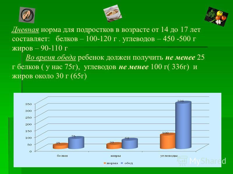 Дневная норма для подростков в возрасте от 14 до 17 лет составляет: белков – 100-120 г. углеводов – 450 -500 г жиров – 90-110 г Во время обеда ребенок должен получить не менее 25 г белков ( у нас 75 г), углеводов не менее 100 г( 336 г) и жиров около