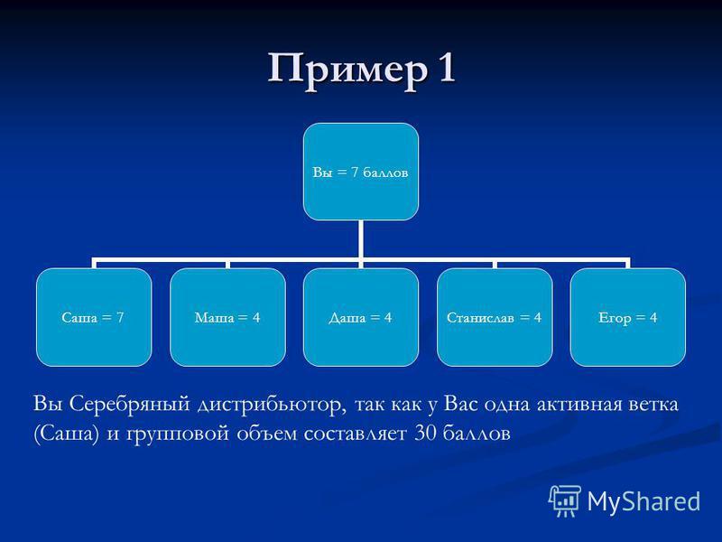 Пример 1 Вы = 7 баллов Саша = 7Маша = 4Даша = 4 Станислав = 4 Егор = 4 Вы Серебряный дистрибьютор, так как у Вас одна активная ветка (Саша) и групповой объем составляет 30 баллов