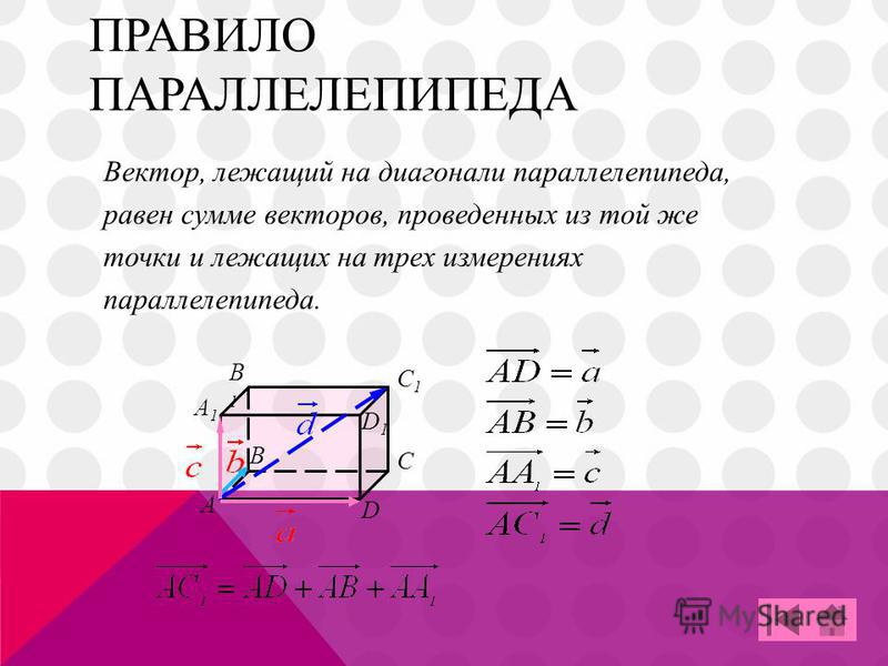 ПРАВИЛО ПАРАЛЛЕЛЕПИПЕДА B А C D A1A1 B1B1 C1C1 D1D1 Вектор, лежащий на диагонали параллелепипеда, равен сумме векторов, проведенных из той же точки и лежащих на трех измерениях параллелепипеда.