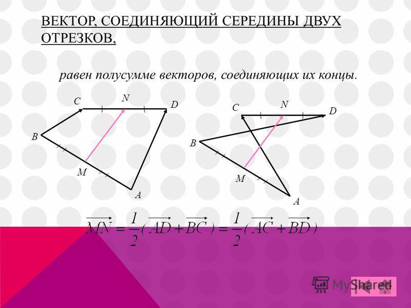 ВЕКТОР, СОЕДИНЯЮЩИЙ СЕРЕДИНЫ ДВУХ ОТРЕЗКОВ, С A B D M N С A B D M N равен полусумме векторов, соединяющих их концы.