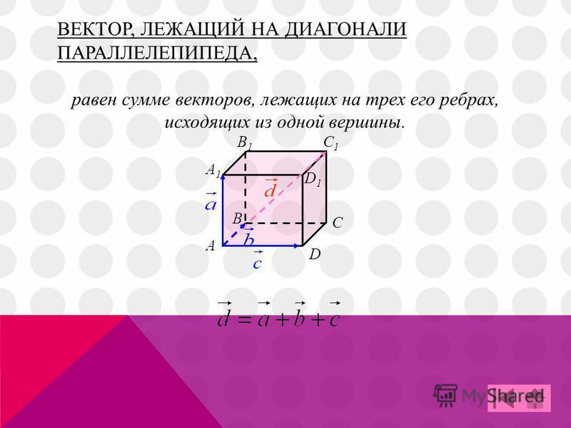 ВЕКТОР, ЛЕЖАЩИЙ НА ДИАГОНАЛИ ПАРАЛЛЕЛЕПИПЕДА, C A B D A1A1 B1B1 C1C1 D1D1 равен сумме векторов, лежащих на трех его ребрах, исходящих из одной вершины.