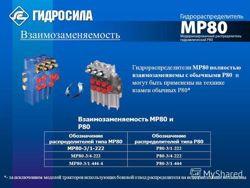 Взаимозаменяемость МР80 и Р80 Р80-3/1-444МР80-3/1-444-4 Р80-3/4-222 МР80-3/4-222 Р80-3/1-222 МР80-3/1-222 Обозначение распределителей типа Р80 Обозначение распределителей типа МР80 Взаимозаменяемость Гидрораспределители МР80 полностью взаимозаменяемы