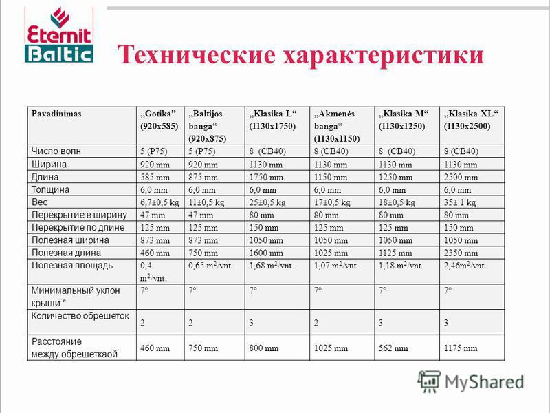 Технические характеристики Pavadinimas Gotika (920x585) Baltijos banga (920x875) Klasika L (1130x1750) Akmenės banga (1130x1150) Klasika M (1130x1250) Klasika XL (1130x2500) Число волн 5 (P75) 8 (CB40) Ширина 920 mm 1130 mm Длина 585 mm875 mm1750 mm1