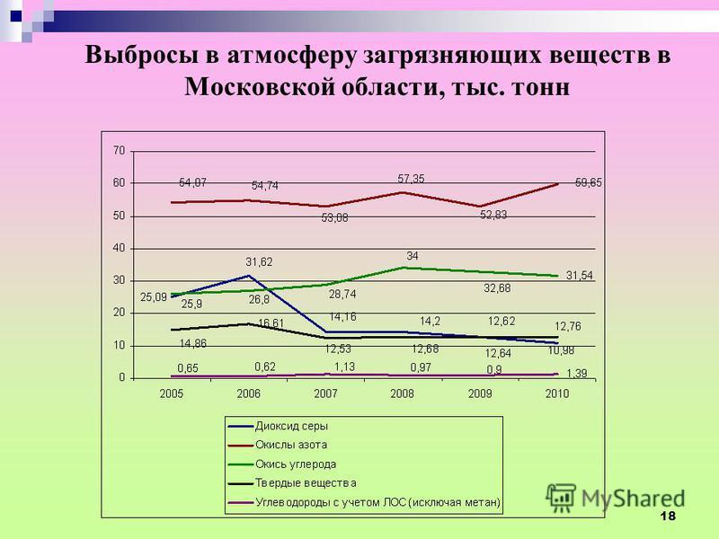 Выбросы в атмосферу загрязняющих веществ в Московской области, тыс. тонн 18